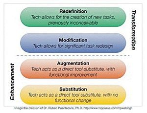 Integrating technologies - are you just enhancing the experience, or transforming it? The Melbourne Declaration on the Educational Goals for Young Australians (MCEETYA 2008) recognised that in a digital age, and with rapid and continuing changes in...