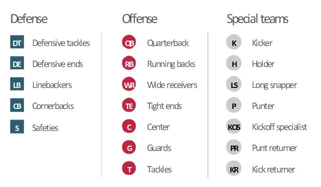 American Football Positions And Numbers
