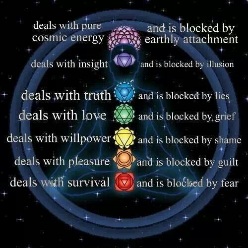 Typical blockages of energy flow in the chakras.