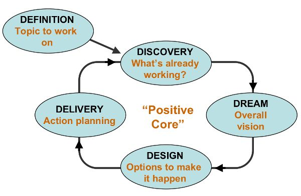 Appreciative Inquiry 5D Model
