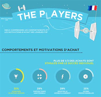 Les motivations des joueurs à payer dans un jeu Free-to-play