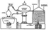 03 - La destilación como método para obtener sustancias líquidas por evaporación, es conocido desde los inicios de la civilización, pero recién en el siglo XIII se comienza a utilizar este método para producir bebidas alcohólicas.