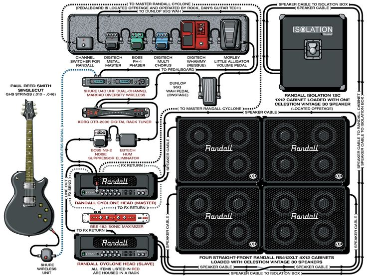A detailed gear diagram of Dan Donegan's Disturbed stage setup that traces the signal flow of the equipment in his 2003 guitar rig.
