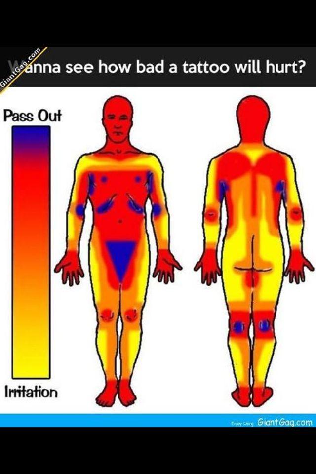 Tattoo pain meter