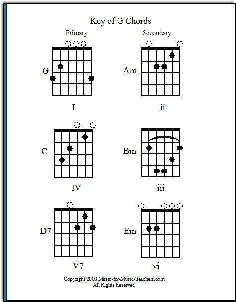 Pinterestu0027teki 25u0027den fazla en iyi D guitar chord fikri - guitar chord chart