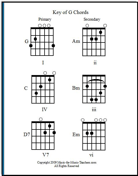 What guitar song chords belong together?  These free guitar chord charts will show you the most common chord families.