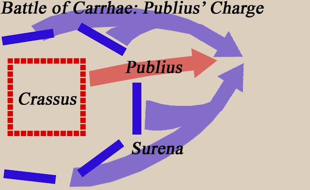 The Battle of Carrhae, 53 BC.  Crassus dispatched his son Publius with 1,300 Gallic cavalry to drive off the horse archers. The horse archers retreated, and after suffering heavy casualties from arrow fire, his cavalry were confronted by the Parthian cataphracts. The horse archers outflanked the Gauls and cut off their retreat. Publius and his men were slaughtered.
