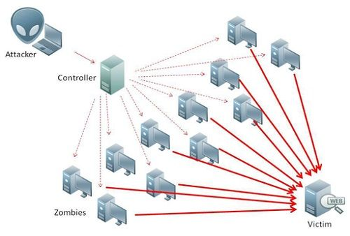 The Difference between DOS and DDOS attacks