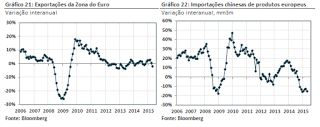 Economia em 1 Minuto - Sanderlei: Alemanha: em linha com os índices PMI e ZEW, resultado do indicador IFO de março de março sugeriu aceleração mais intensa do PIB alemão no primeiro trimestre