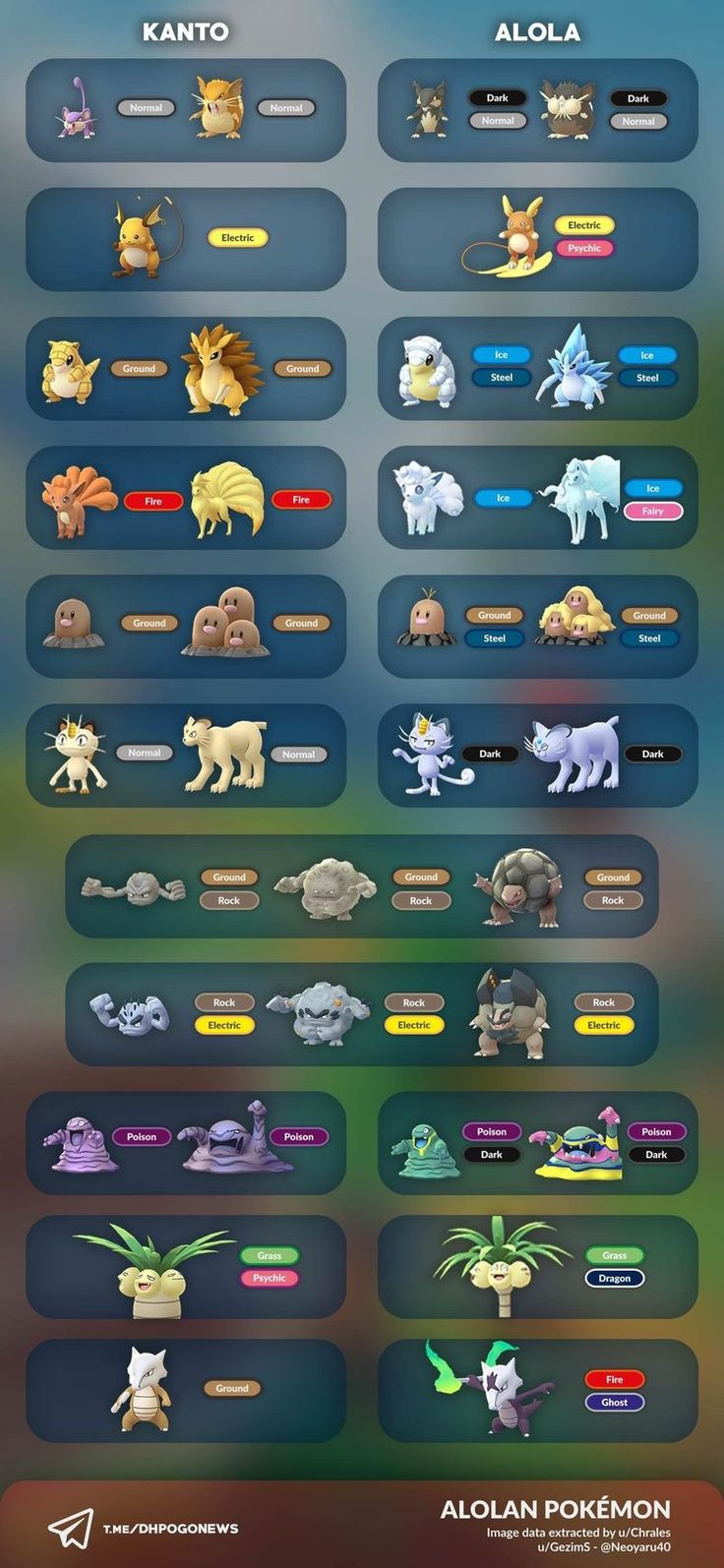 Alolan Pokémon Pokemon pokedex, Pokemon, Pokemon facts