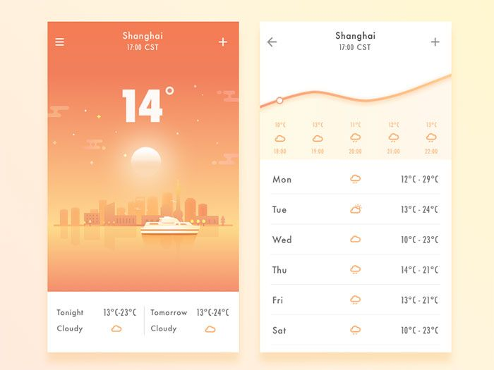 The Weather Shanghai