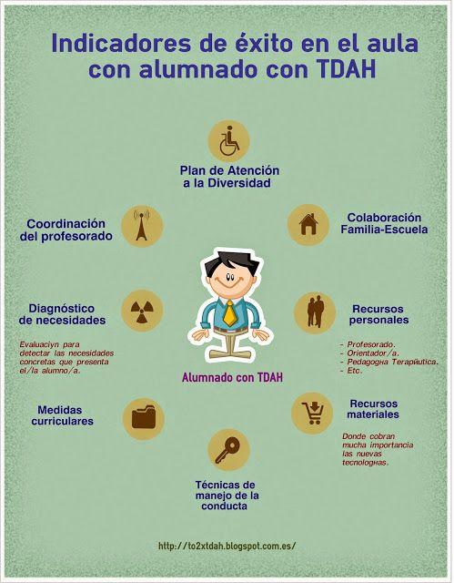 To2 por el TDAH: Indicadores de éxito en el aula con alumnado con TDAH
