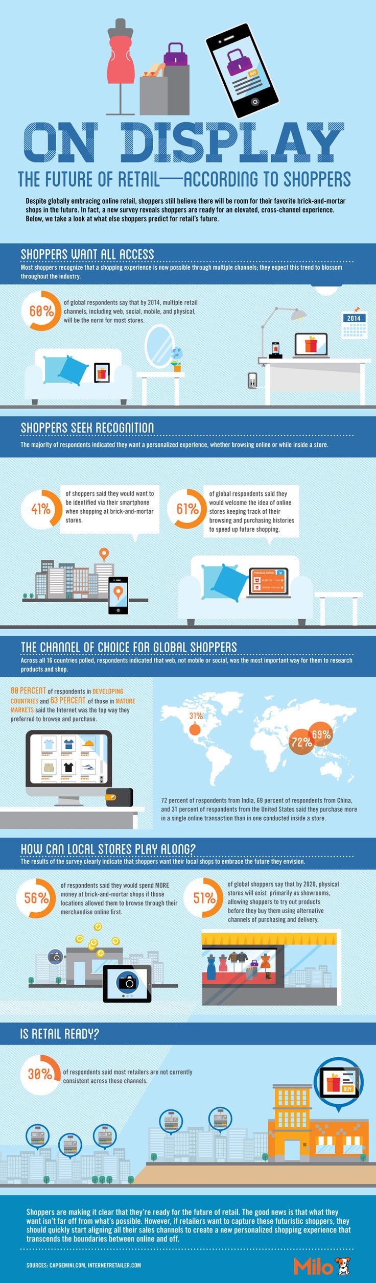 Milo Infographic: On Display: The Future of Retail: According to Shoppers - Column Five Media