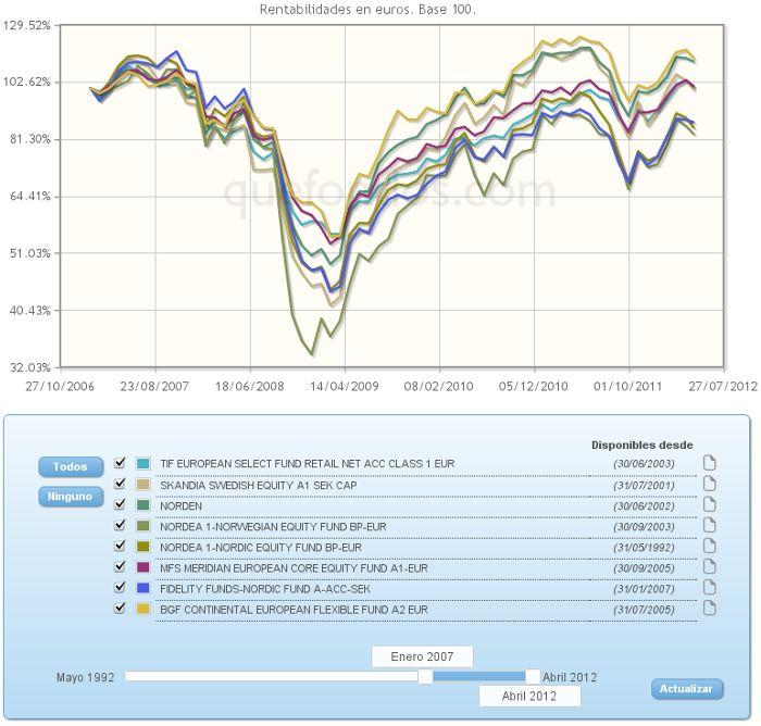 Evolución de los fondos de inversión más destacados de RVI Europa