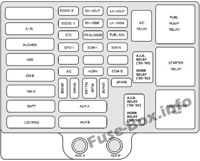 Chevrolet Express 1996 2002 Fuse Box Diagram Fuse Box Fuses Crankshaft Position Sensor