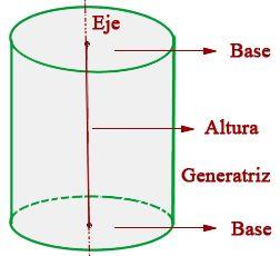 CILINDRO  Es el cuerpo engendrado por un rectángulo que gira alrededor de uno de sus lados.