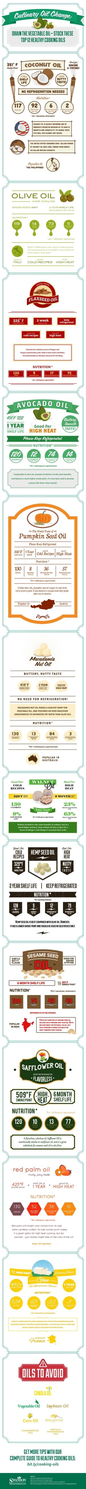 TOP HEALTHY COOKING OILS INFOGRAPHIC – A complete comparison guide to the top healthy cooking oils—health benefits, tips, recipes & video demos. by MistyLane