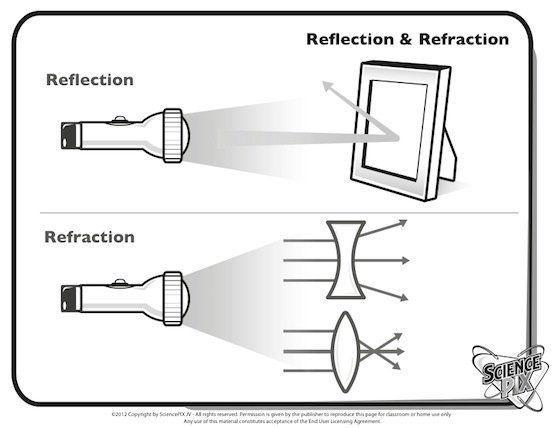 Physics light #physics #light _ physik licht _ lumière