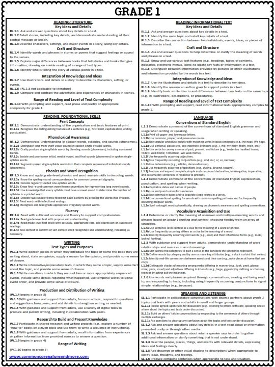 photo regarding First Grade Common Core Standards Printable identified as 1st Quality Well-known Main ELA Criteria CHEAT SHEET (ALL