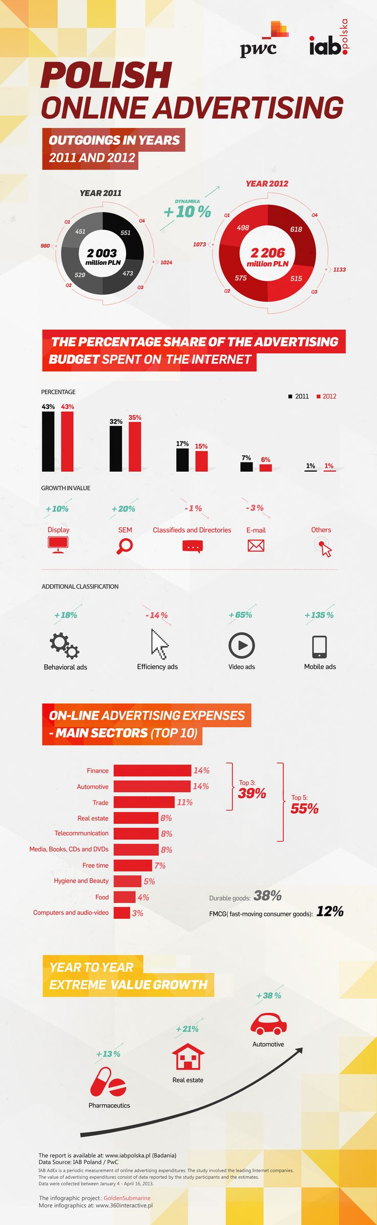Polish online advertising outgoins in years 2011 and 2012