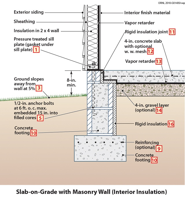 399 best details images on pinterest architecture for Building foundation plans