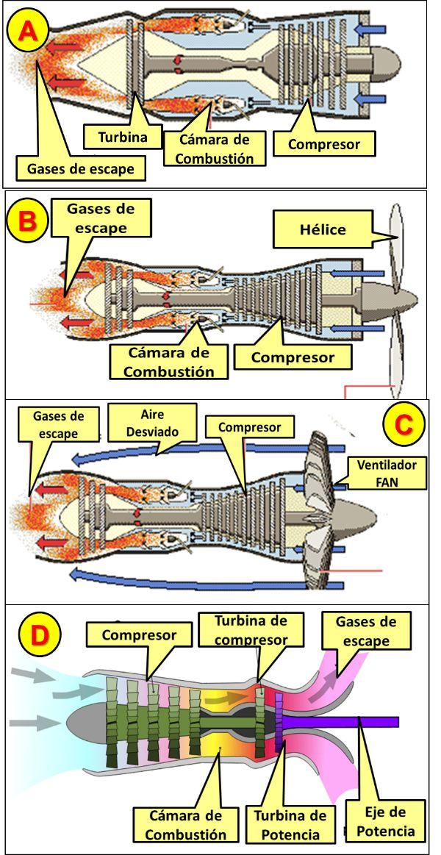 EL VUELO POR INSTRUMENTOS: Motores Aviación