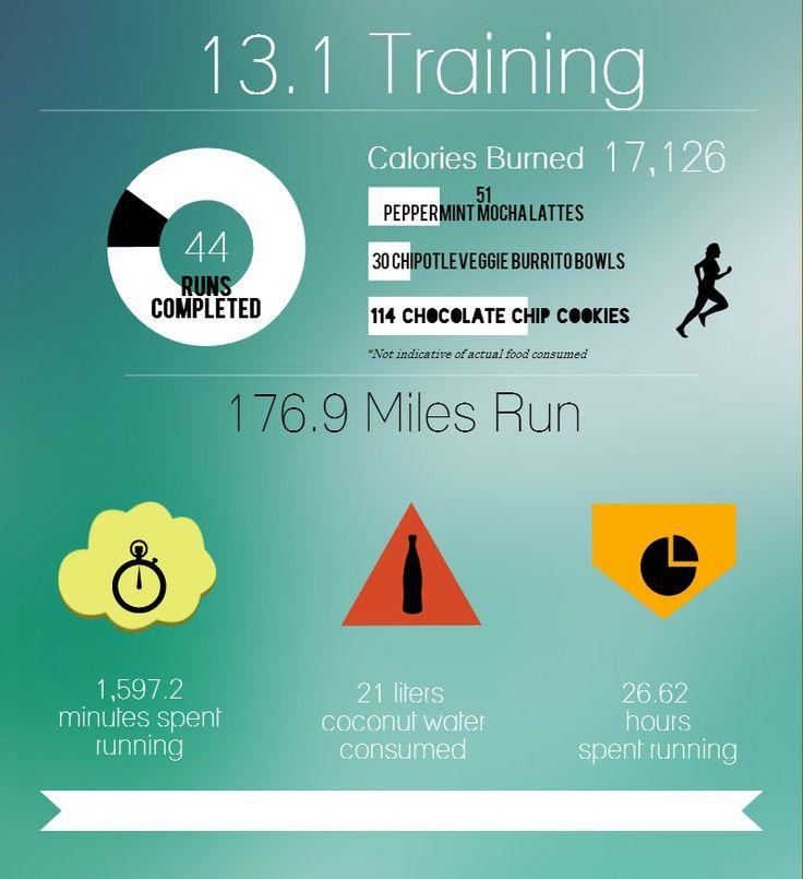 training for my first half marathon: a training plan // Live Faithfully