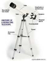 Space Science and Engineering: Anatomy of A Refracting Telescope