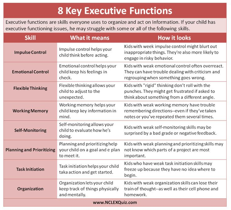 best work sheet ideas handwriting practice  8 key executive function skills cheat sheet the eight key executive functions are impulse control