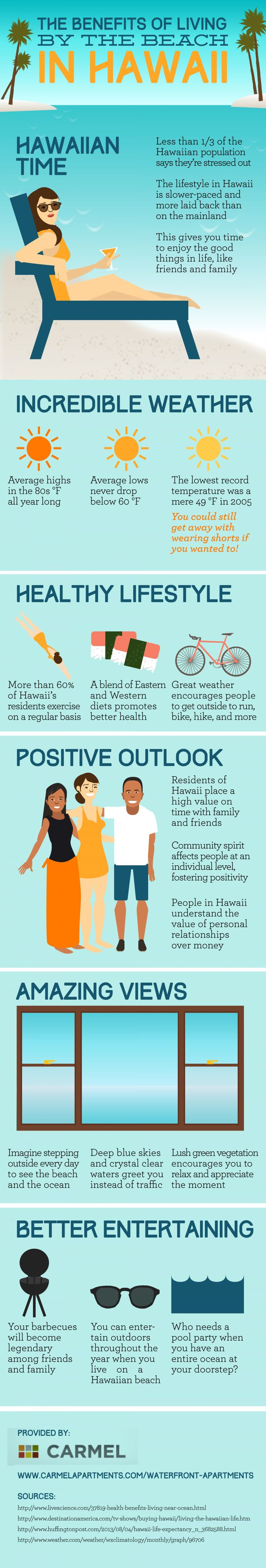 Did you know that more than 60% of Hawaii's residents exercise on a regular basis? The beautiful weather encourages people to get outside to run, bike, hike, and more! See if you should consider moving to Hawaii by reading through this infographic from an apartment community in Kunia.