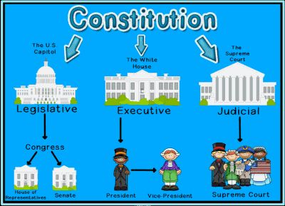 Branches of U.S. Government...such a simple diagram I wish my teachers had shown us!