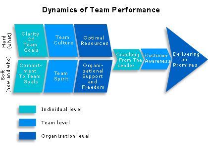 performance team - Google-søgning