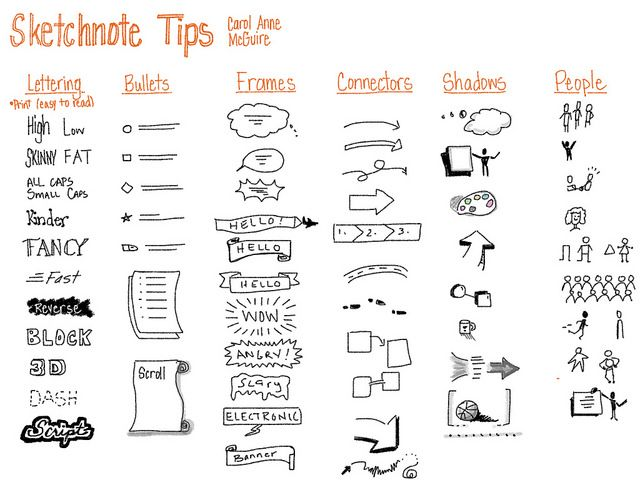 Don't forget these visual elements when creating a sketchnote. #sketchnotes #visualnotes #tips