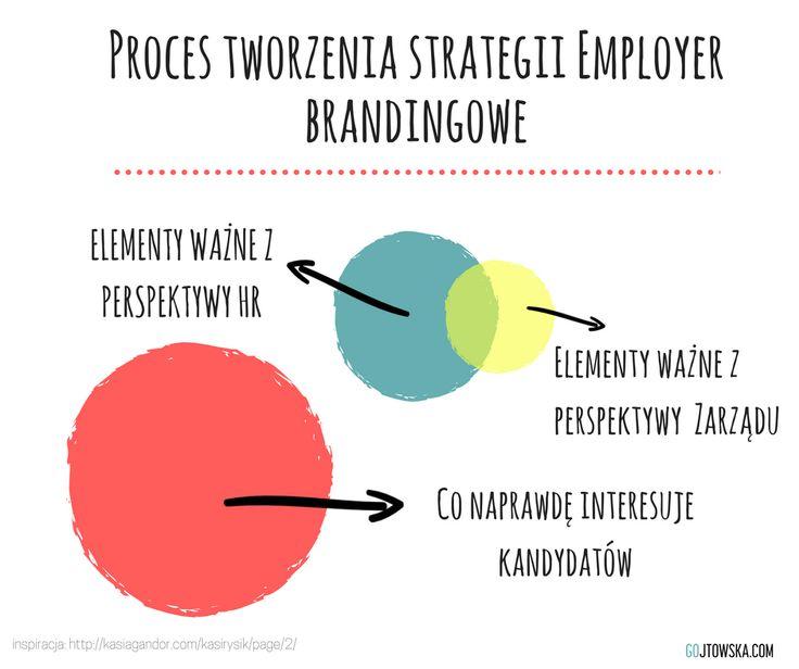 Co tak naprawdę interesuje kandydatów? employer branding | komunikacja | HR