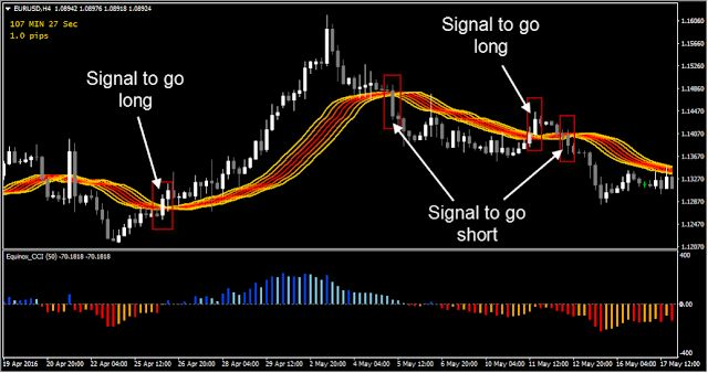 Gp Trend Forex Scalping Strategy Forex Mt4 Indicators Intraday