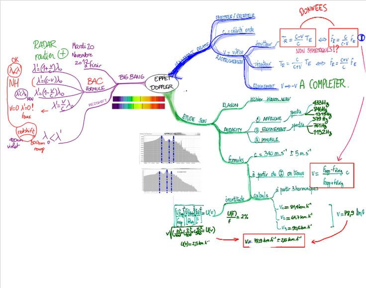 Effet Doppler en carte mentale: Effet Doppler, Carts Mental, Carte Mentale, En Carts, Doppler En, En Carte