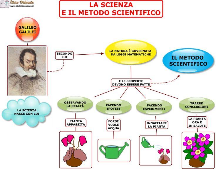 Popolare Oltre 25 fantastiche idee su Metodo scientifico su Pinterest  EJ52