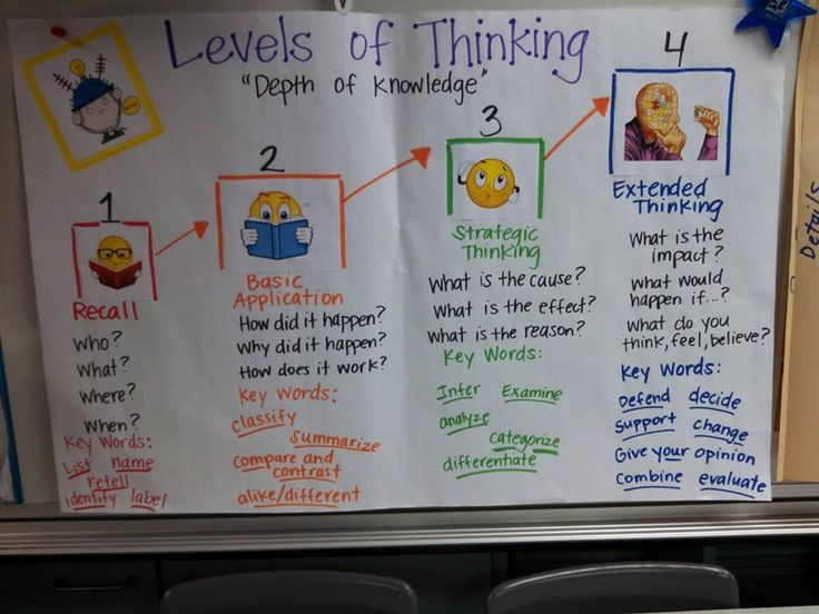 Fabulous kid friendly chart of Depth of Knowledge levels of questioning from Ms. Vanegas!