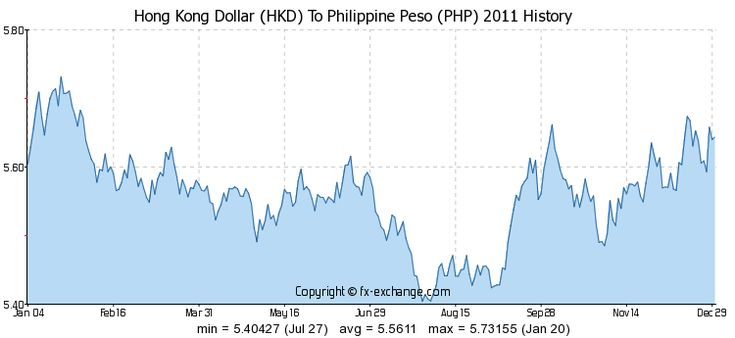 Forex Rate Hong Kong Dollar To Philippine Peso