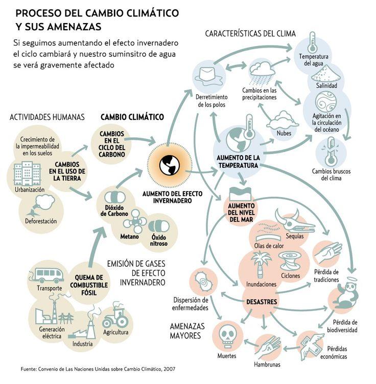 Proceso del cambio climático y sus amenazas #infografia #infographic #medioambiente