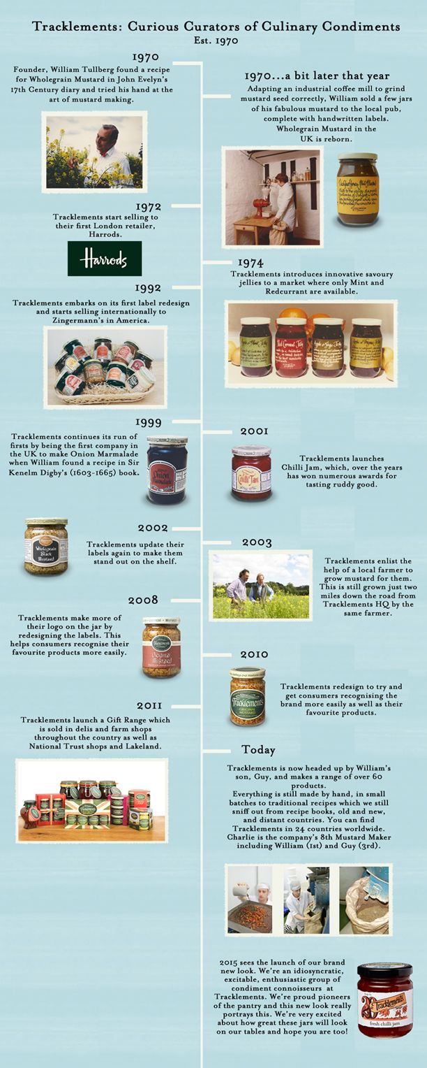 Tracklements artisan condiments
