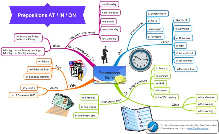 http://www.fluentland.com/groups/learn-english/forum/topic/prepositions-atinon-for-time/