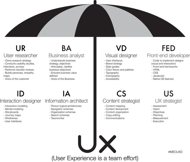 106 best UX Design images on Pinterest Overhead press, Info - ux designer job description
