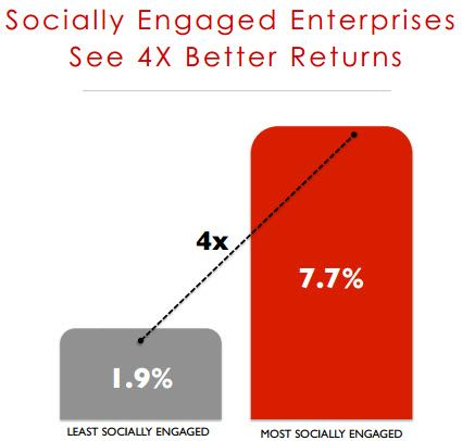 The Three Essential Steps to a Socially Engaged EnterpriseEnterprise Socialmedia
