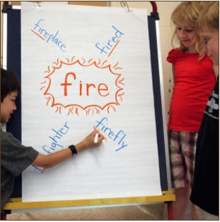 "INSTRUCTION: The teacher puts a root word on chart paper (fire) then the class brainstorms words that ""explode"" out from it (firefighter, firefly, etc.). The class discusses the definitions of the words, prefixes, suffixes and compound words. Finally, the students complete this activity in pairs with a different root word. This is effective as it employs the gradual release of responsibility model to scaffold students' learning and allows students to see the connections between related…"