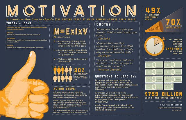 Infographic displaying statistics, quotes and best practices of employee motivation.     Work out is good for our life!!!!your health is extremely important and you are also!!!    http://okbehealthy.com/this-day-is-great-because-you-are-