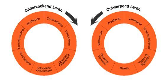 Beter leren door onderzoek. Onderzoekend en ontwerpend leren is een erg interessante manier van leren tijdens natuur & techniek lessen. Focus ligt nu bij onderzoekend leren