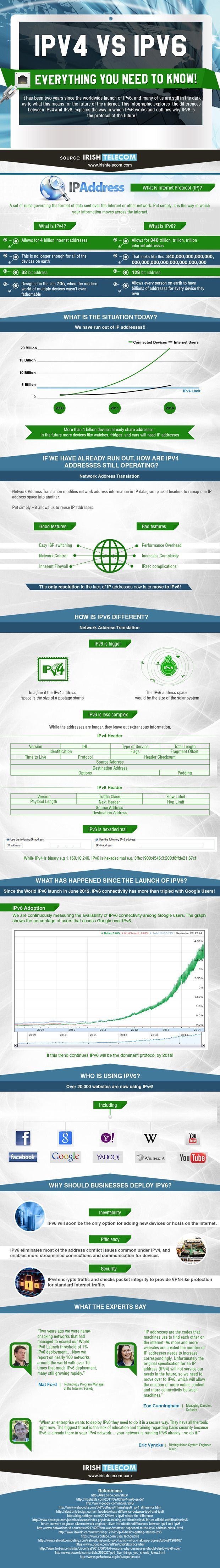 IPv4 vs IPv6 infographic