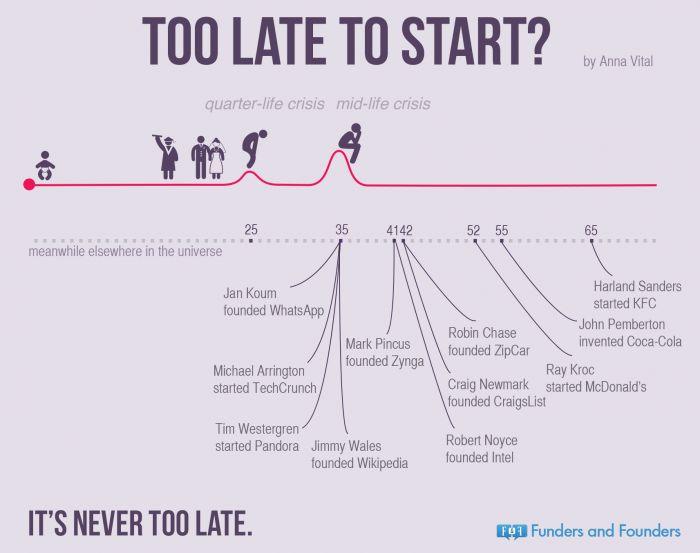 Too late to start ?