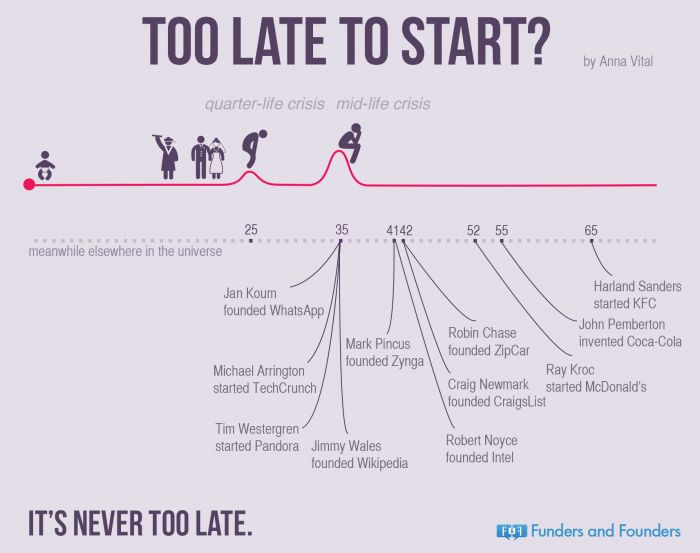 Too late to start ?